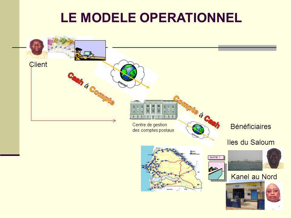 LE MODELE OPERATIONNEL Client Centre de gestion des comptes postaux Iles du Saloum Kanel au Nord Bénéficiaires Guichet 1