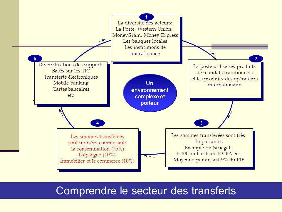 Le portefeuille des postes entre 2000 et 2005 (Cas du Sénégal)