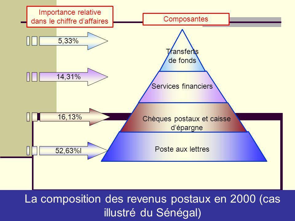 5,33% 14,31% 16,13% 52,63%l La composition des revenus postaux en 2000 (cas illustré du Sénégal) Poste aux lettres Chèques postaux et caisse dépargne Services financiers Transferts de fonds Importance relative dans le chiffre daffaires Composantes