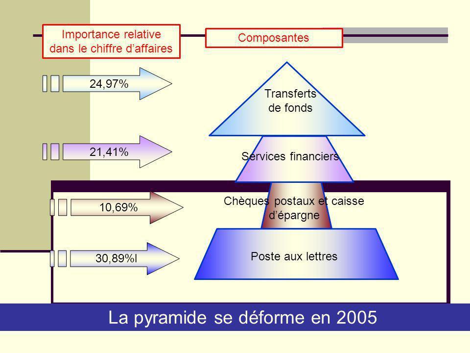 24,97% 21,41% 10,69% 30,89%l La pyramide se déforme en 2005 Poste aux lettres Chèques postaux et caisse dépargne Services financiers Transferts de fon