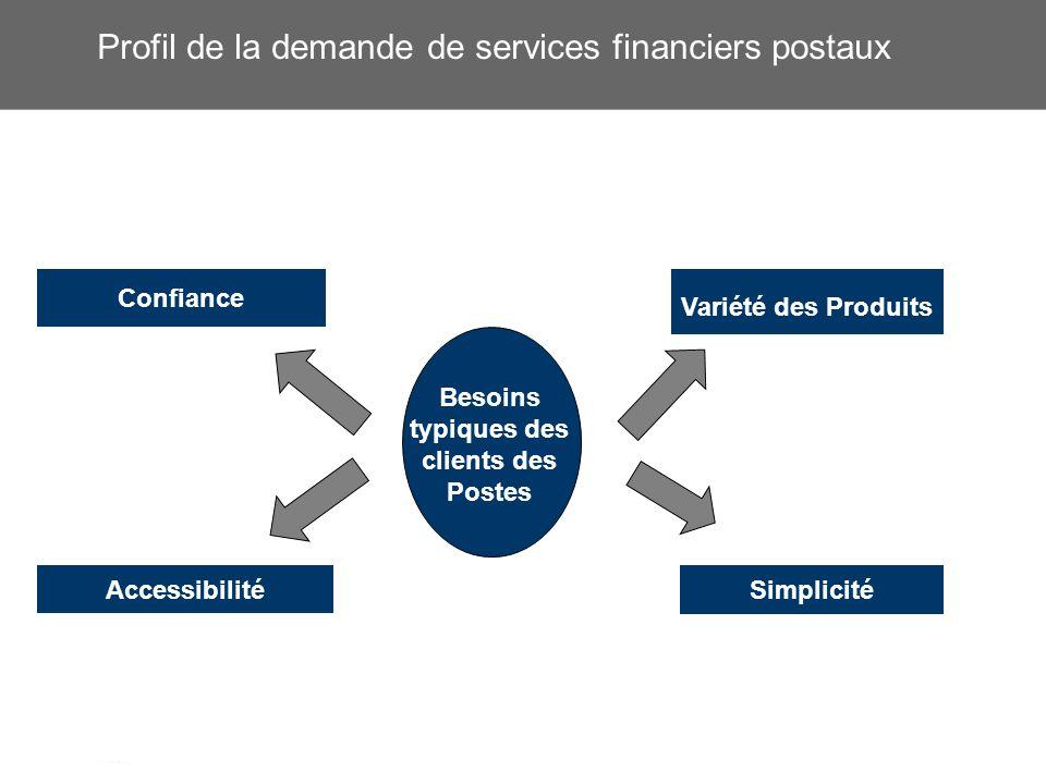 Profil de la demande de services financiers postaux Besoins typiques des clients des Postes Variété des Produits Confiance Accessibilité Simplicité