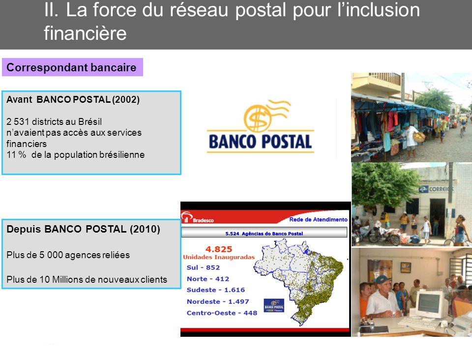 II. La force du réseau postal pour linclusion financière Correspondant bancaire Avant BANCO POSTAL (2002) 2 531 districts au Brésil navaient pas accès
