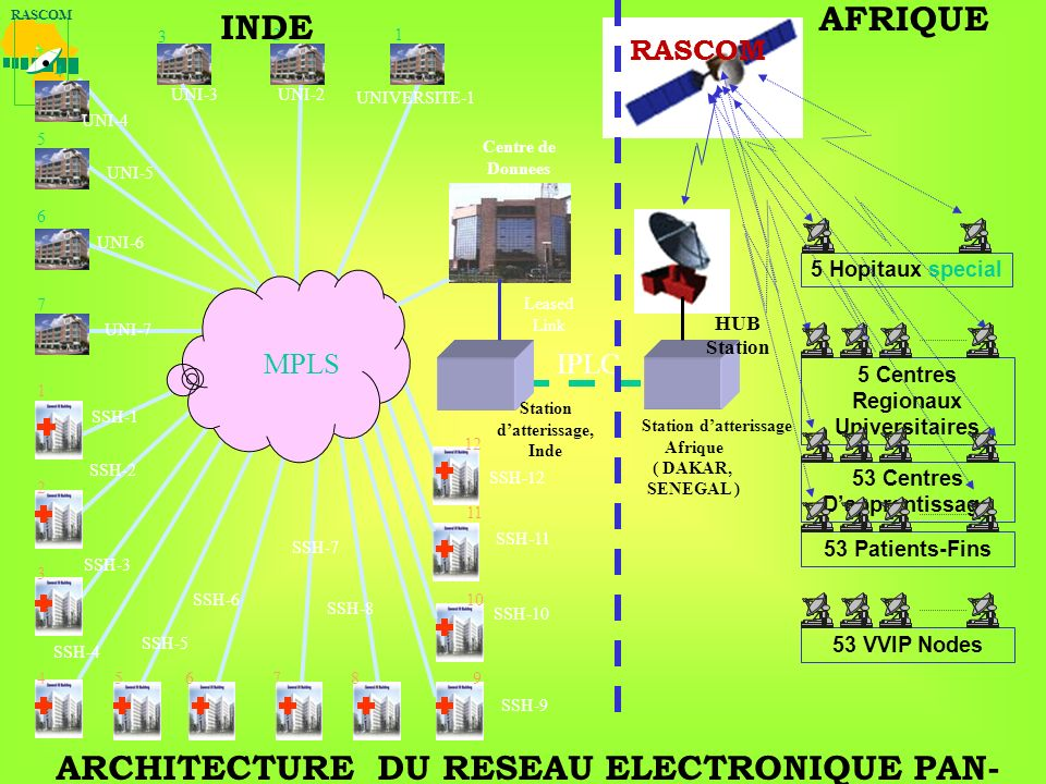 RASCOM UNIVERSITE-1 UNI-7 UNI-2 UNI-6 UNI-5 SSH-1 SSH-6 SSH-10 SSH-11 5 Hopitaux special 5 Centres Regionaux Universitaires 53 Centres Dapprentissage 53 Patients-Fins 53 VVIP Nodes Station datterissage Afrique ( DAKAR, SENEGAL ) 1 UNI-4 2 3 4 5 6 7 1 2 3 456789 10 12 11 SSH-5 SSH-12 SSH-2 SSH-4 SSH-3 SSH-9 RASCOM MPLS Centre de Donnees Delhi Station datterissage, Inde Leased Link IPLC HUB Station ARCHITECTURE DU RESEAU ELECTRONIQUE PAN- AFRICAINE UNI-3 SSH-8 SSH-7 INDE AFRIQUE