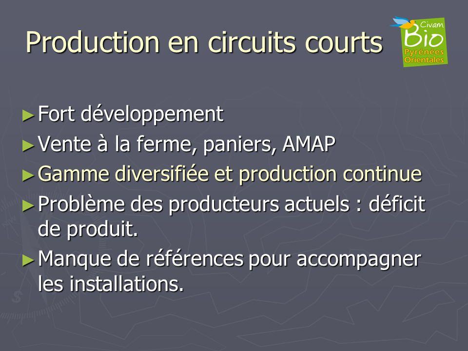 Production en circuits courts Fort développement Fort développement Vente à la ferme, paniers, AMAP Vente à la ferme, paniers, AMAP Gamme diversifiée