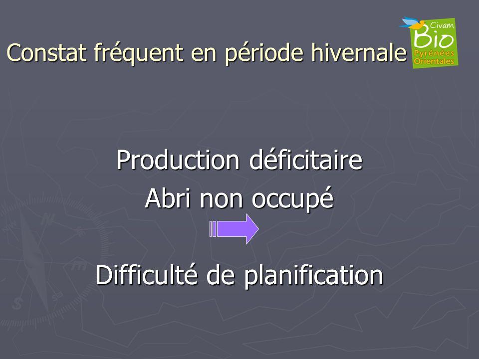 Constat fréquent en période hivernale Production déficitaire Abri non occupé Difficulté de planification