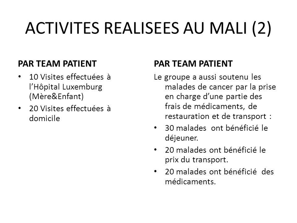 ACTIVITES REALISEES AU MALI (2) PAR TEAM PATIENT 10 Visites effectuées à lHôpital Luxemburg (Mère&Enfant) 20 Visites effectuées à domicile PAR TEAM PA
