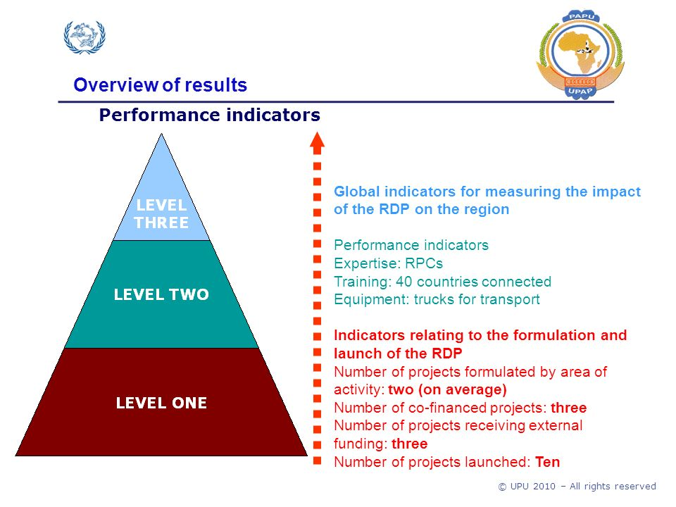 © UPU 2010 – All rights reserved Performance indicators Overview of results Global indicators for measuring the impact of the RDP on the region Performance indicators Expertise: RPCs Training: 40 countries connected Equipment: trucks for transport Indicators relating to the formulation and launch of the RDP Number of projects formulated by area of activity: two (on average) Number of co-financed projects: three Number of projects receiving external funding: three Number of projects launched: Ten