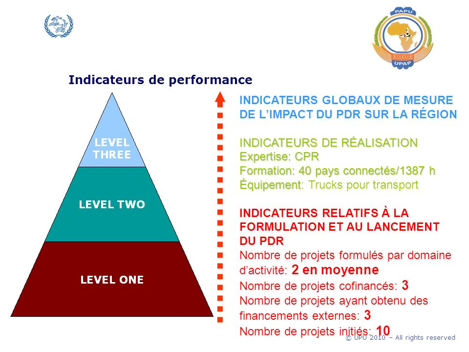© UPU 2010 – All rights reserved Indicateurs de performance Résultats en bref.