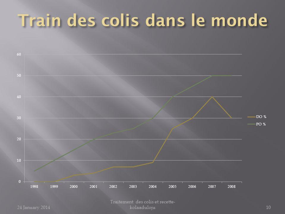 24 January 2014 Traitement des colis et recette- kolaaduloju10