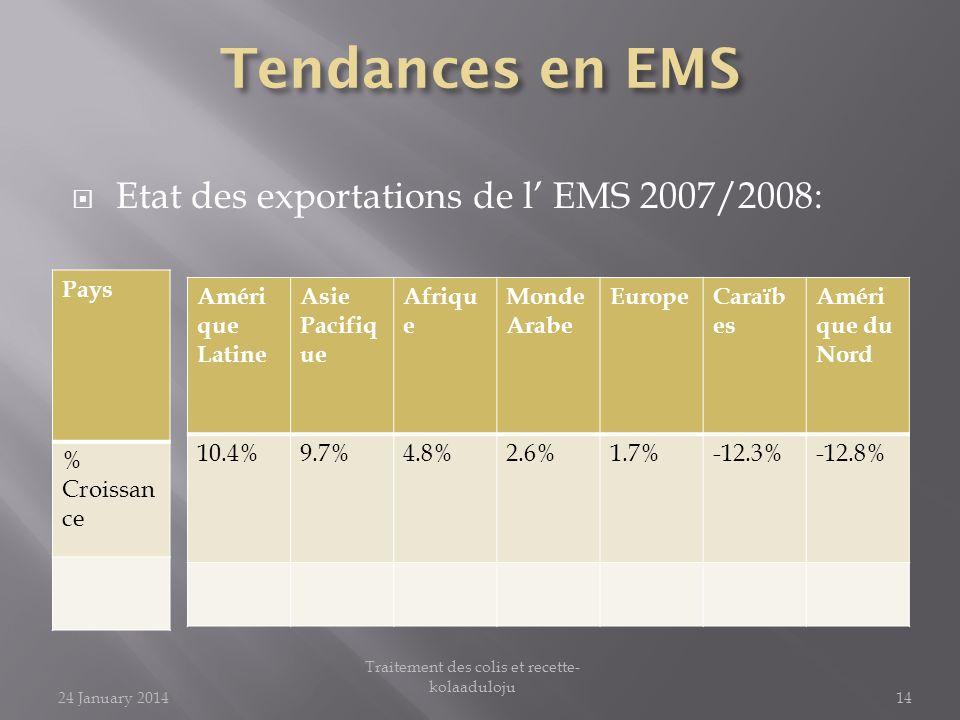 Etat des exportations de l EMS 2007/2008: Améri que Latine Asie Pacifiq ue Afriqu e Monde Arabe EuropeCaraïb es Améri que du Nord 10.4%9.7%4.8%2.6%1.7%-12.3%-12.8% Pays % Croissan ce 24 January 201414 Traitement des colis et recette- kolaaduloju