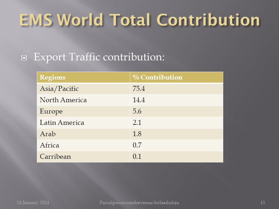 Export Traffic contribution: Regions% Contribution Asia/Pacific75.4 North America14.4 Europe5.6 Latin America2.1 Arab1.8 Africa0.7 Carribean0.1 24 Jan