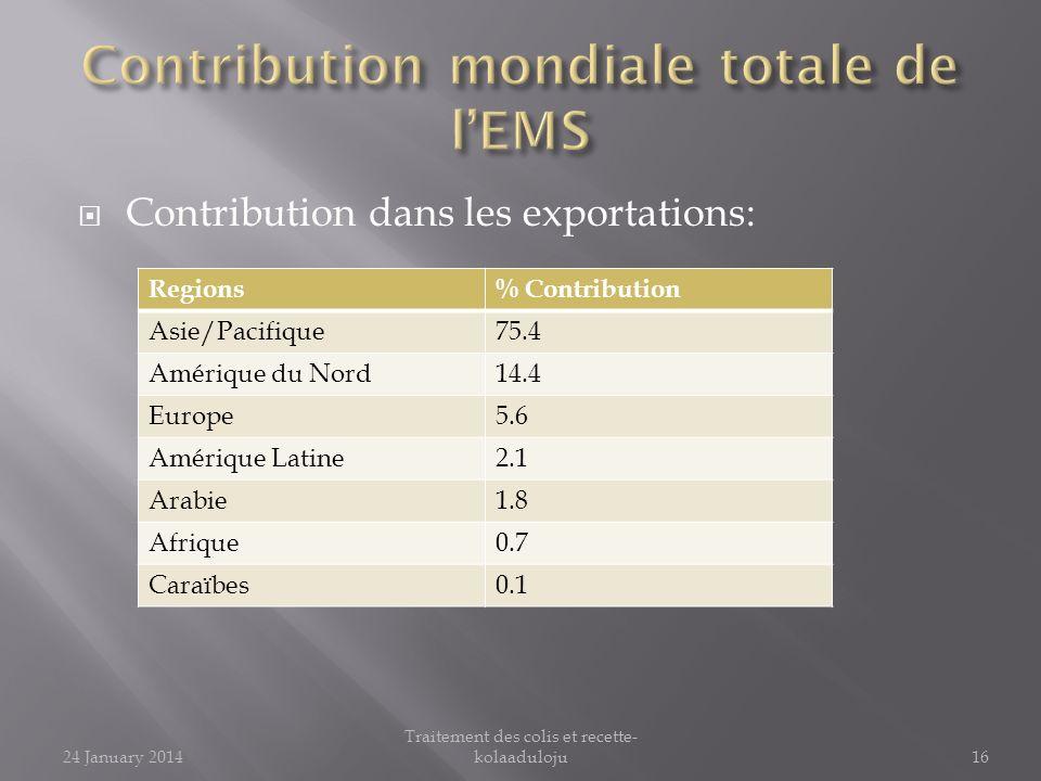 Contribution dans les exportations: Regions% Contribution Asie/Pacifique75.4 Amérique du Nord14.4 Europe5.6 Amérique Latine2.1 Arabie1.8 Afrique0.7 Ca