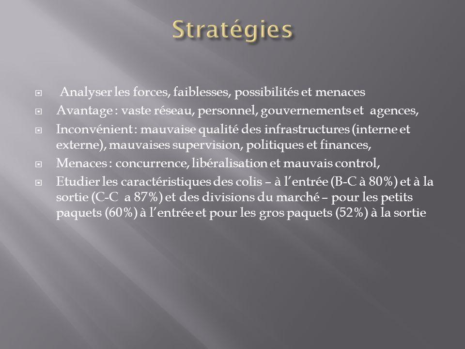 Analyser les forces, faiblesses, possibilités et menaces Avantage : vaste réseau, personnel, gouvernements et agences, Inconvénient : mauvaise qualité