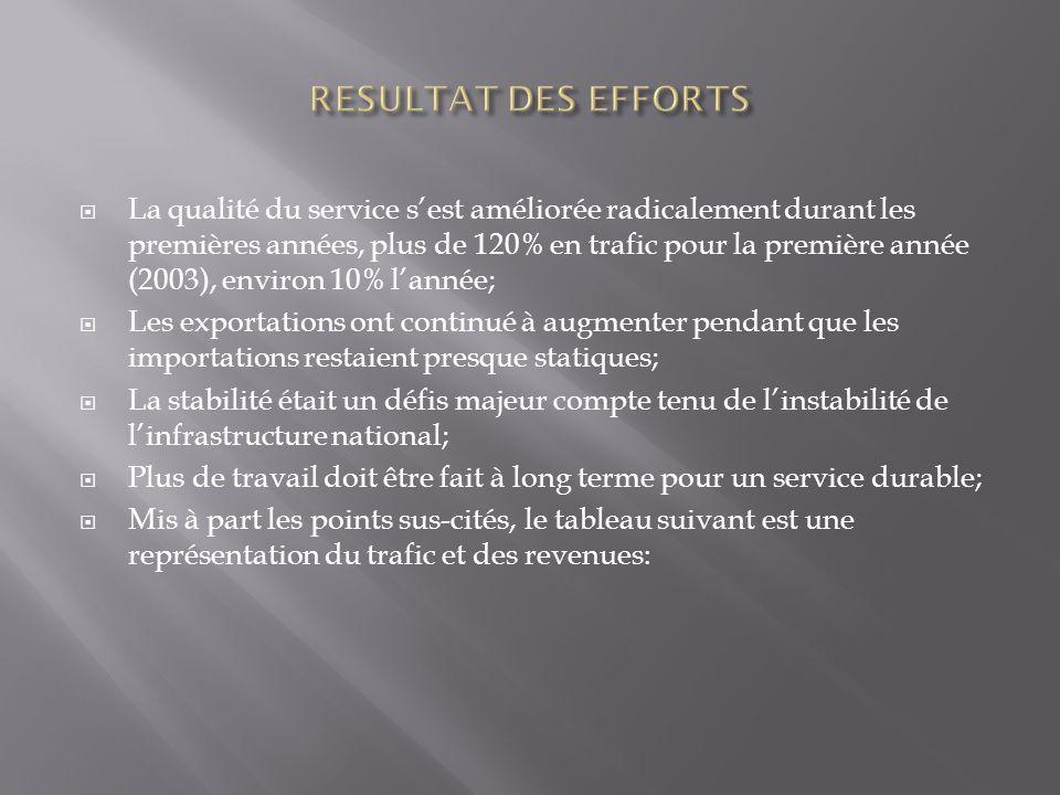 La qualité du service sest améliorée radicalement durant les premières années, plus de 120% en trafic pour la première année (2003), environ 10% lanné