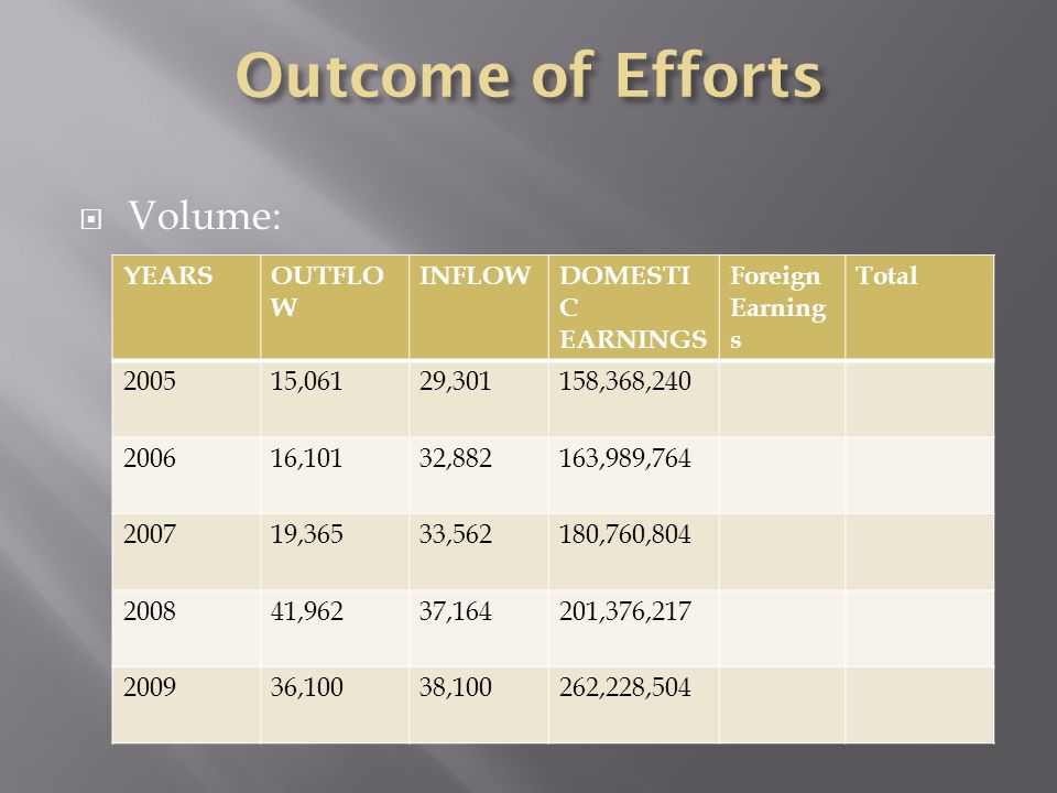 Volume: YEARSOUTFLO W INFLOWDOMESTI C EARNINGS Foreign Earning s Total 200515,06129,301158,368,240 200616,10132,882163,989,764 200719,36533,562180,760,804 200841,96237,164201,376,217 200936,10038,100262,228,504