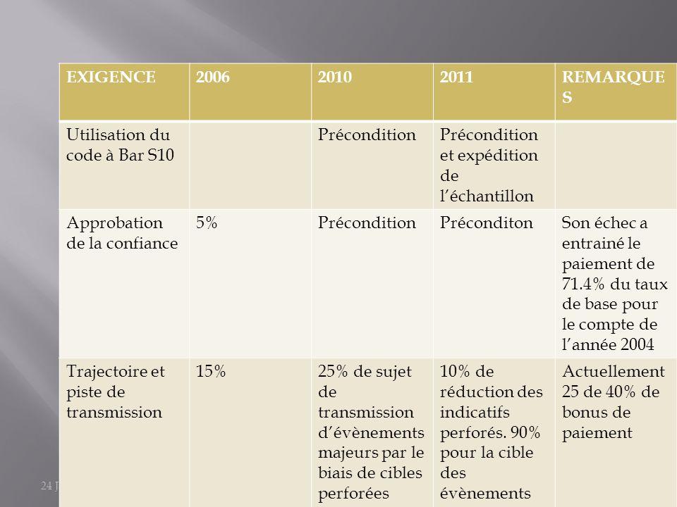 24 January 2014Parcelprocessandrevenue-kolaaduloju48 EXIGENCE200620102011REMARQUE S Utilisation du code à Bar S10 PréconditionPrécondition et expéditi