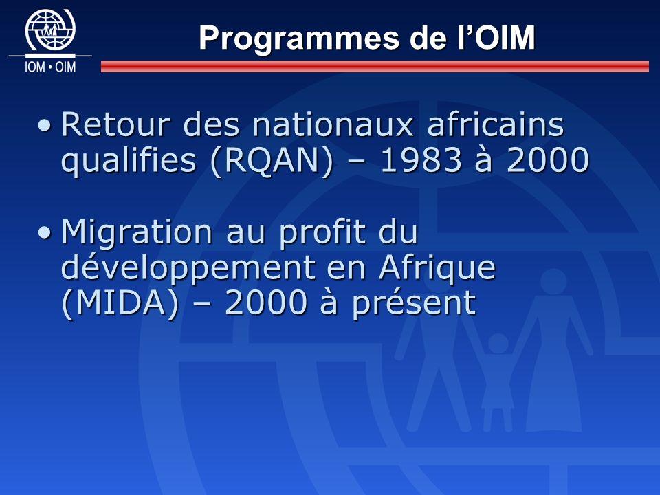 Retour des nationaux africains qualifies (RQAN) – 1983 à 2000Retour des nationaux africains qualifies (RQAN) – 1983 à 2000 Migration au profit du développement en Afrique (MIDA) – 2000 à présentMigration au profit du développement en Afrique (MIDA) – 2000 à présent Programmes de lOIM