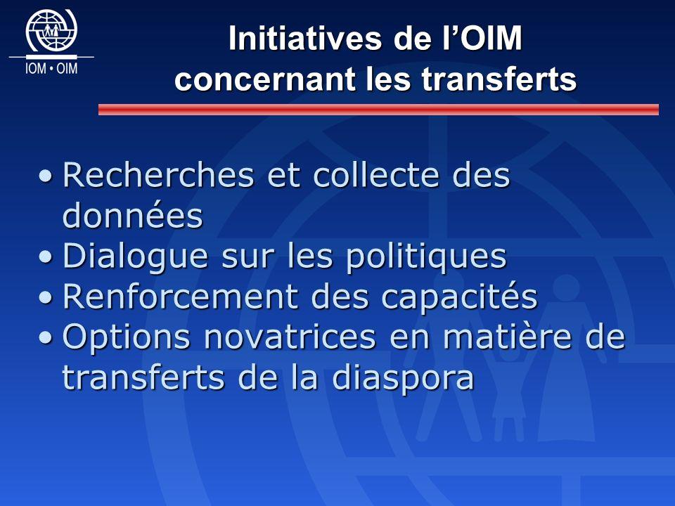 Recherches et collecte des donnéesRecherches et collecte des données Dialogue sur les politiquesDialogue sur les politiques Renforcement des capacitésRenforcement des capacités Options novatrices en matière de transferts de la diasporaOptions novatrices en matière de transferts de la diaspora Initiatives de lOIM concernant les transferts