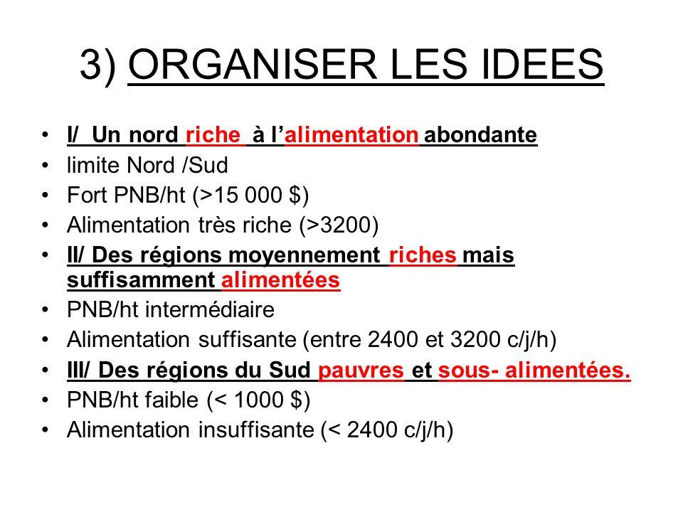 3) ORGANISER LES IDEES I/ Un nord riche à lalimentation abondante limite Nord /Sud Fort PNB/ht (>15 000 $) Alimentation très riche (>3200) II/ Des rég