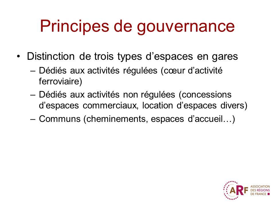 Principes de gouvernance Distinction de trois types despaces en gares –Dédiés aux activités régulées (cœur dactivité ferroviaire) –Dédiés aux activité