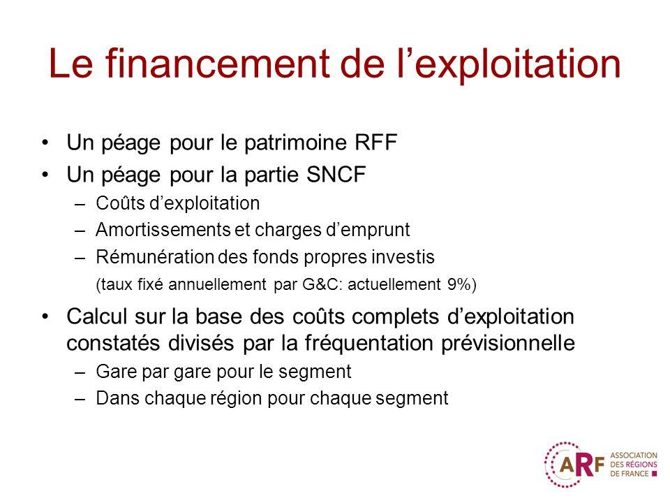 Le financement de lexploitation Un péage pour le patrimoine RFF Un péage pour la partie SNCF –Coûts dexploitation –Amortissements et charges demprunt