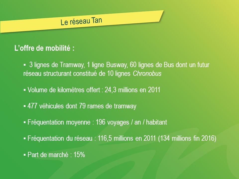 Le réseau Tan Loffre de mobilité : 3 lignes de Tramway, 1 ligne Busway, 60 lignes de Bus dont un futur réseau structurant constitué de 10 lignes Chronobus Volume de kilomètres offert : 24,3 millions en 2011 477 véhicules dont 79 rames de tramway Fréquentation moyenne : 196 voyages / an / habitant Fréquentation du réseau : 116,5 millions en 2011 (134 millions fin 2016) Part de marché : 15%