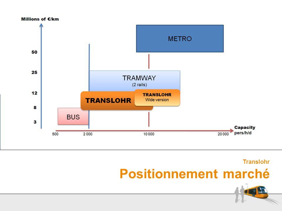 Translohr Positionnement marché
