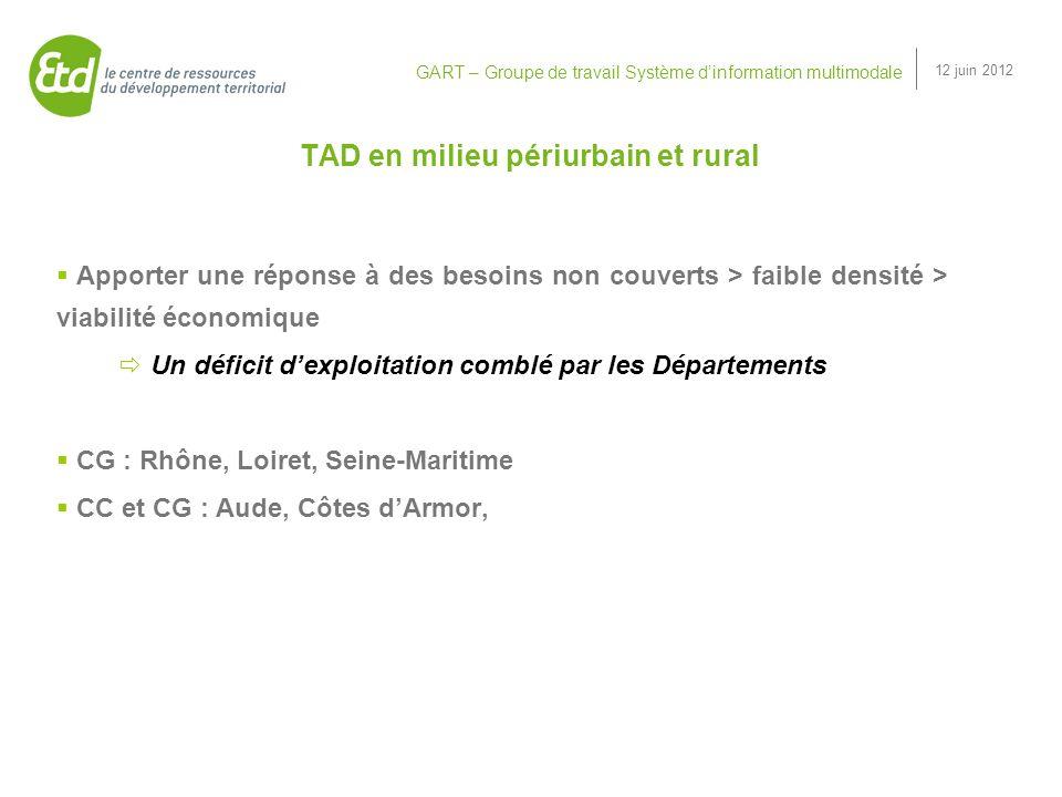 GART – Groupe de travail Système dinformation multimodale 12 juin 2012 Ressources « Le transport à la demande : état de lart, éléments danalyse et repères pour laction ».