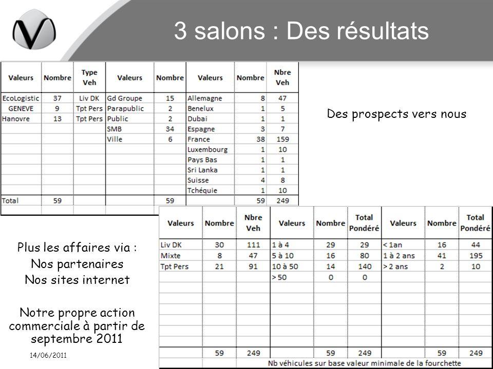 14/06/2011 Garp Commission Innovations 14 juin 20119 3 salons : Des résultats Des prospects vers nous Plus les affaires via : Nos partenaires Nos site