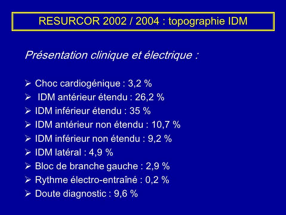 RESURCOR 2002 / 2004 : topographie IDM Présentation clinique et électrique : Choc cardiogénique : 3,2 % IDM antérieur étendu : 26,2 % IDM inférieur ét