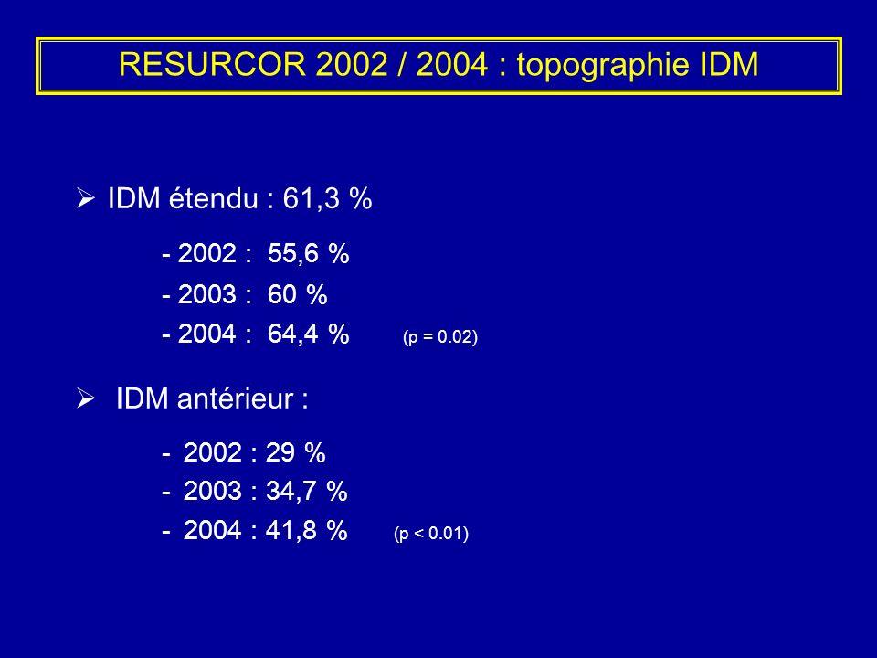 RESURCOR 2002 / 2004 : topographie IDM IDM étendu : 61,3 % - 2002 : 55,6 % - 2003 : 60 % - 2004 : 64,4 % (p = 0.02) IDM antérieur : -2002 : 29 % -2003