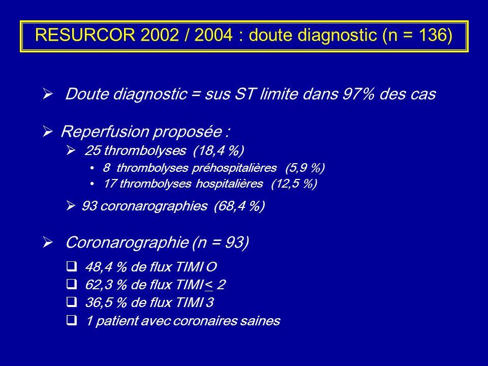 RESURCOR 2002 / 2004 : doute diagnostic (n = 136) Doute diagnostic = sus ST limite dans 97% des cas Reperfusion proposée : 25 thrombolyses (18,4 %) 8