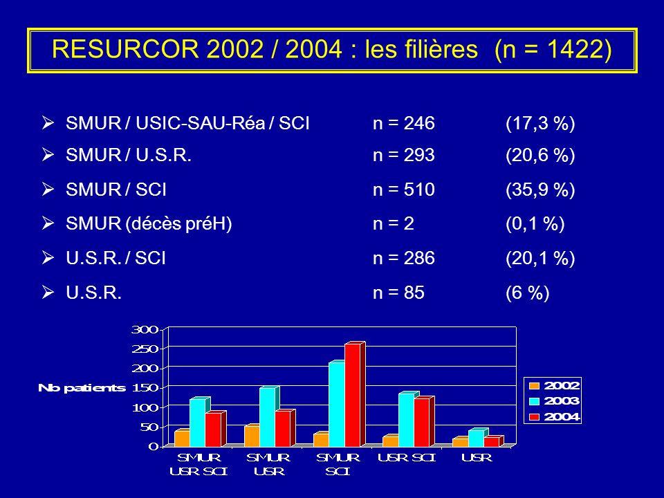 RESURCOR 2002 / 2004 : les filières (n = 1422) SMUR / USIC-SAU-Réa / SCI n = 246 (17,3 %) SMUR / U.S.R.n = 293 (20,6 %) SMUR / SCIn = 510 (35,9 %) SMU