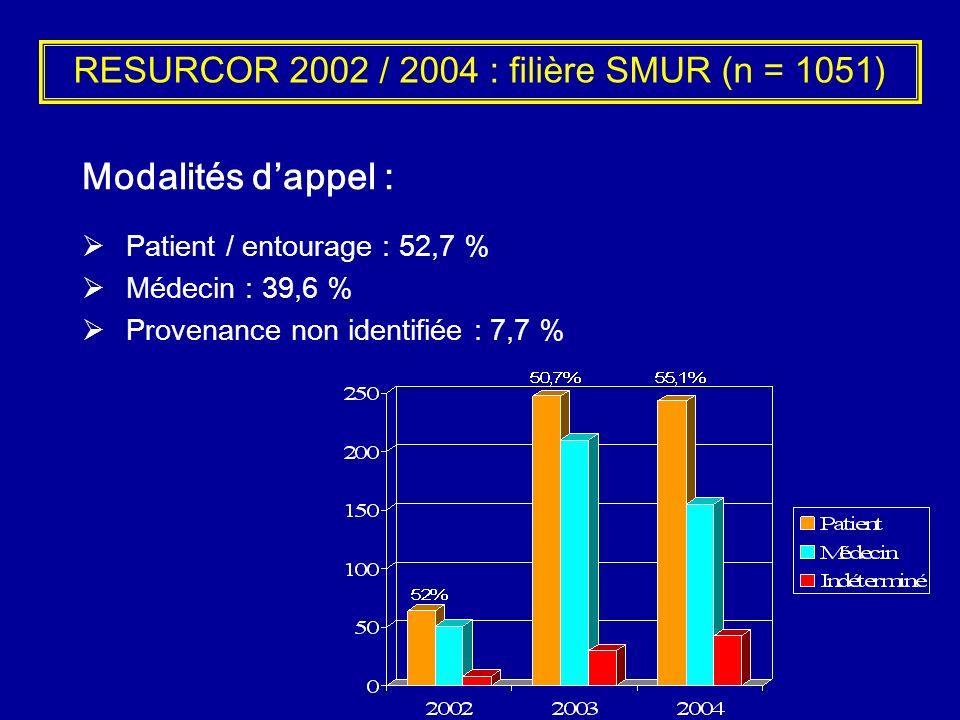 RESURCOR 2002 / 2004 : filière SMUR (n = 1051) Modalités dappel : Patient / entourage : 52,7 % Médecin : 39,6 % Provenance non identifiée : 7,7 %