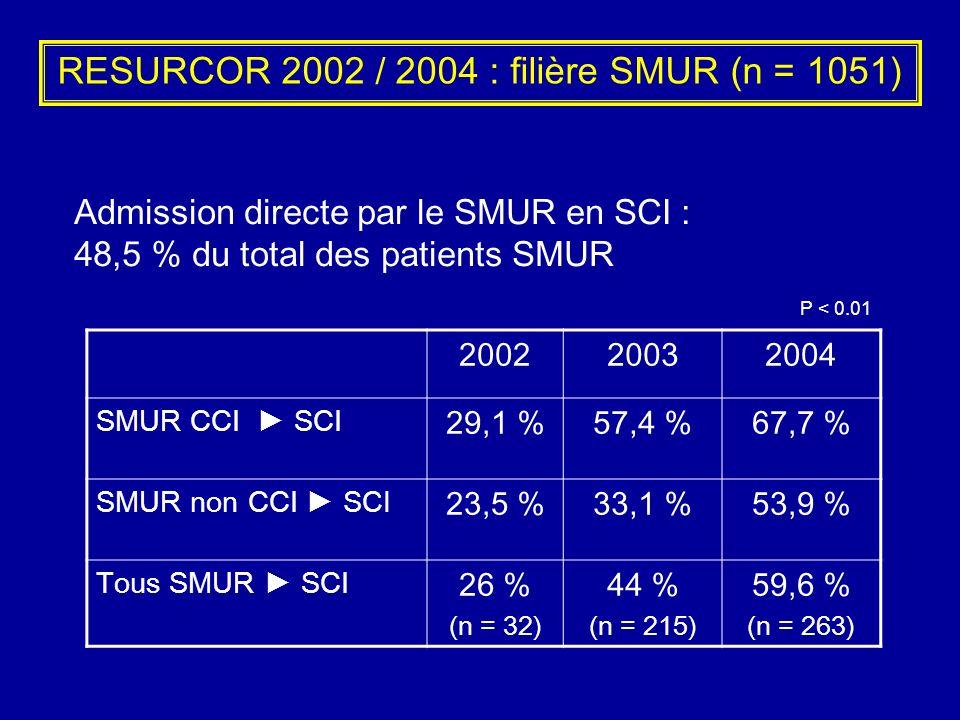 RESURCOR 2002 / 2004 : filière SMUR (n = 1051) 200220032004 SMUR CCI SCI 29,1 %57,4 %67,7 % SMUR non CCI SCI 23,5 %33,1 %53,9 % Tous SMUR SCI 26 % (n