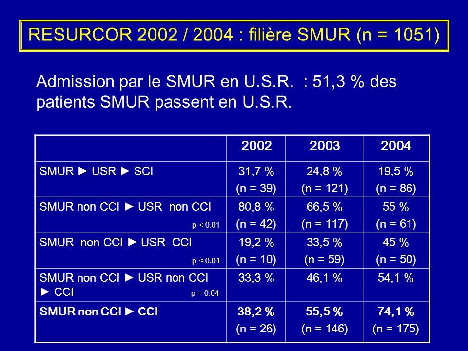 RESURCOR 2002 / 2004 : filière SMUR (n = 1051) 200220032004 SMUR USR SCI 31,7 % (n = 39) 24,8 % (n = 121) 19,5 % (n = 86) SMUR non CCI USR non CCI p <