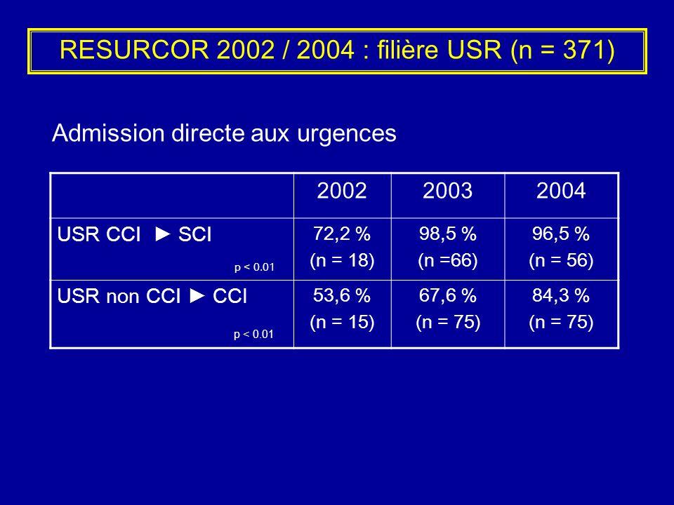 RESURCOR 2002 / 2004 : filière USR (n = 371) 200220032004 USR CCI SCI p < 0.01 72,2 % (n = 18) 98,5 % (n =66) 96,5 % (n = 56) USR non CCI CCI p < 0.01