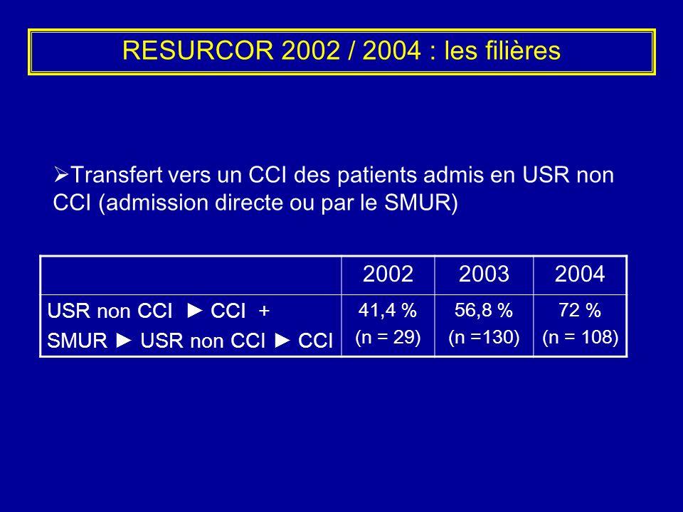 RESURCOR 2002 / 2004 : les filières 200220032004 USR non CCI CCI + SMUR USR non CCI CCI 41,4 % (n = 29) 56,8 % (n =130) 72 % (n = 108) Transfert vers