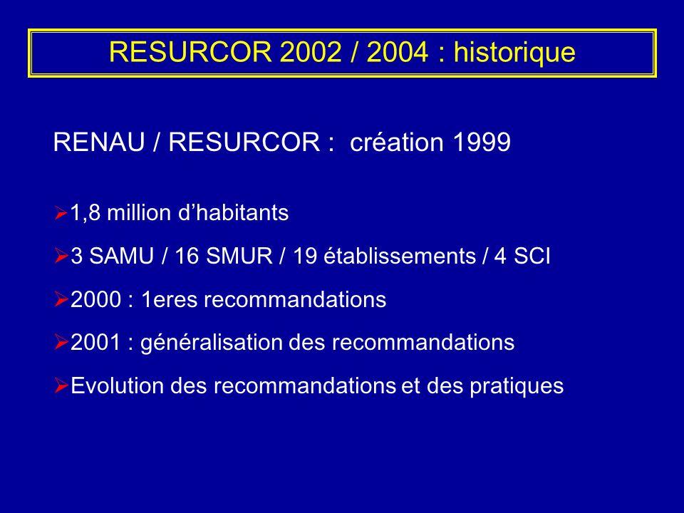 RESURCOR 2002 / 2004 : historique RENAU / RESURCOR : création 1999 1,8 million dhabitants 3 SAMU / 16 SMUR / 19 établissements / 4 SCI 2000 : 1eres re