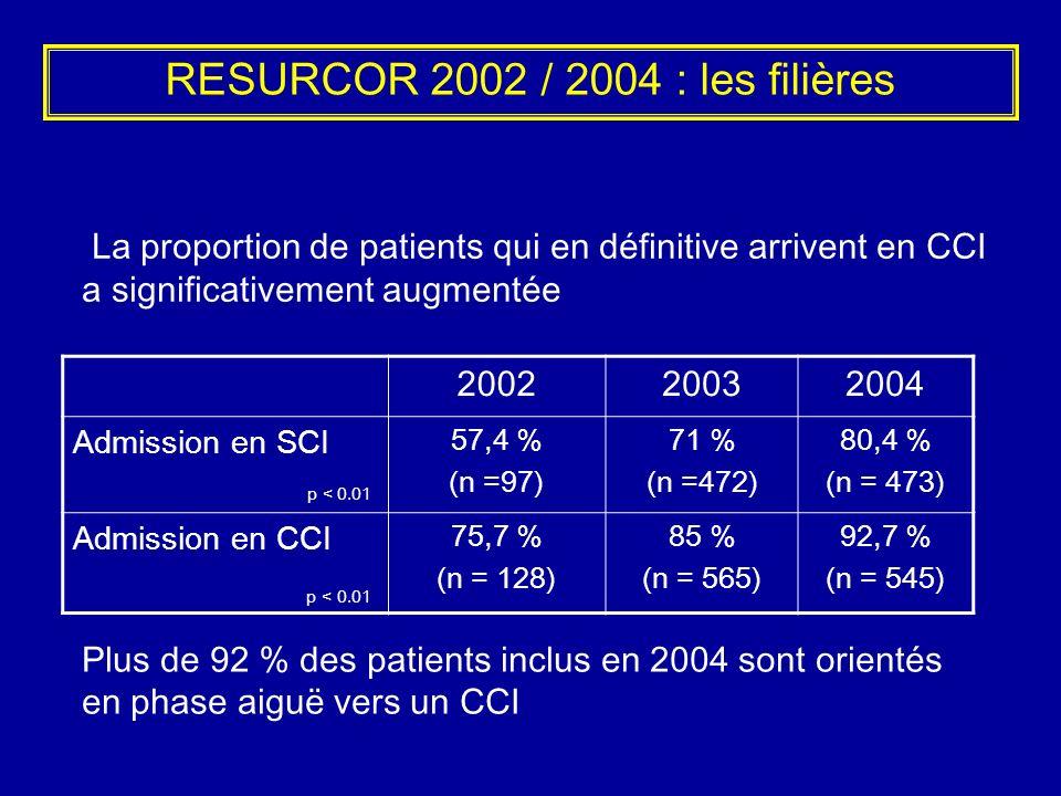 RESURCOR 2002 / 2004 : les filières 200220032004 Admission en SCI p < 0.01 57,4 % (n =97) 71 % (n =472) 80,4 % (n = 473) Admission en CCI p < 0.01 75,