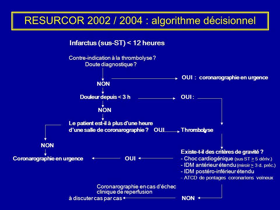 RESURCOR 2002 / 2004 : algorithme décisionnel Infarctus (sus-ST) < 12 heures Contre-indication à la thrombolyse ? Doute diagnostique ? OUI : coronarog