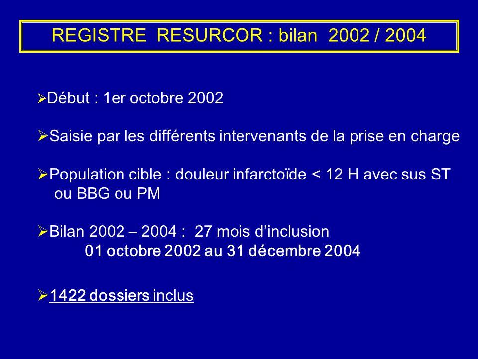 REGISTRE RESURCOR : bilan 2002 / 2004 Début : 1er octobre 2002 Saisie par les différents intervenants de la prise en charge Population cible : douleur