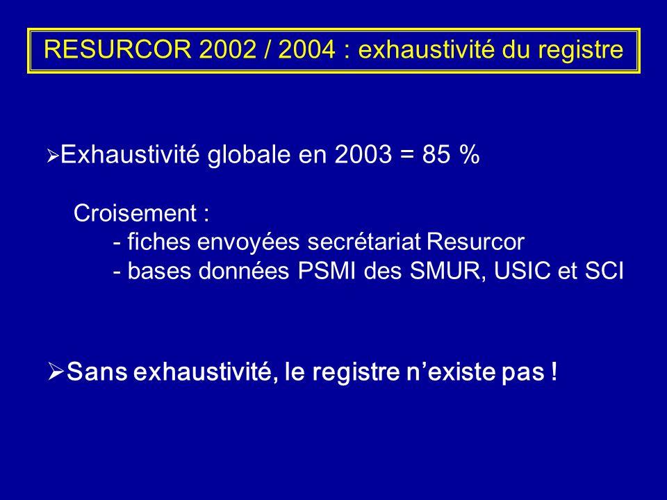 RESURCOR 2002 / 2004 : exhaustivité du registre Exhaustivité globale en 2003 = 85 % Croisement : - fiches envoyées secrétariat Resurcor - bases donnée