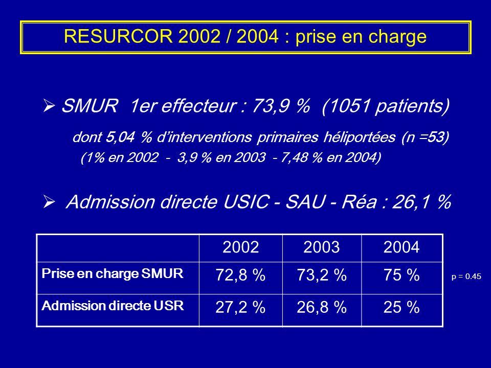 RESURCOR 2002 / 2004 : prise en charge SMUR 1er effecteur : 73,9 % (1051 patients) dont 5,04 % dinterventions primaires héliportées (n =53) (1% en 200