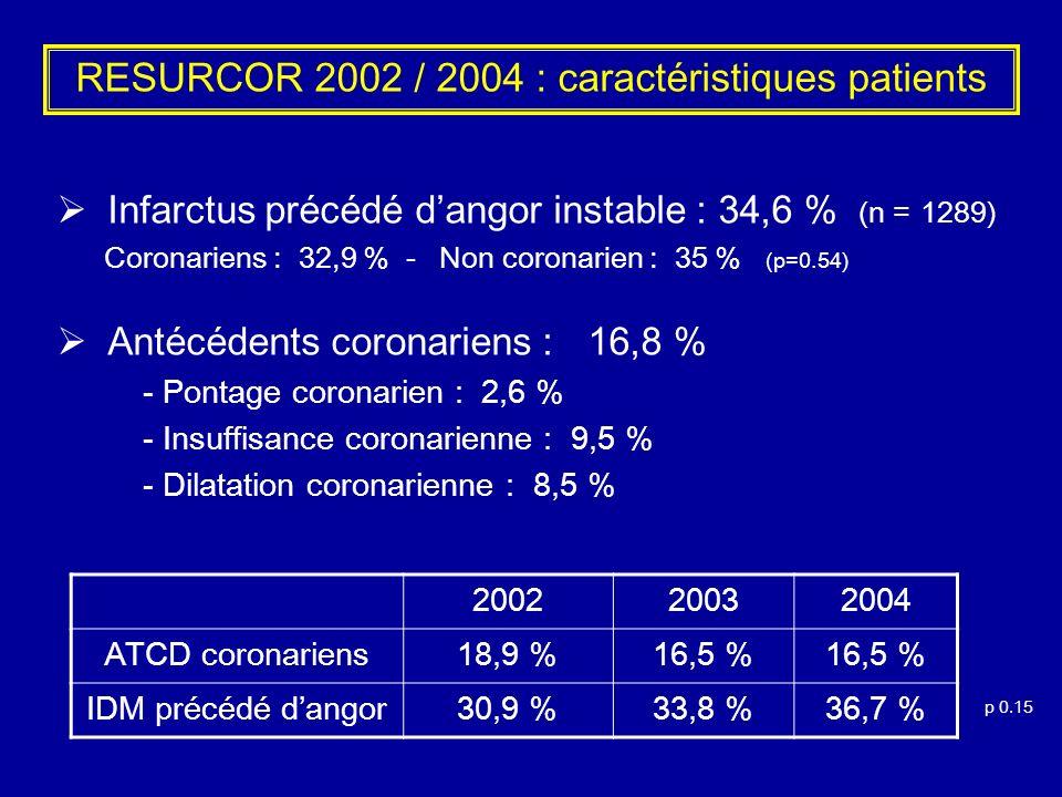 RESURCOR 2002 / 2004 : caractéristiques patients Infarctus précédé dangor instable : 34,6 % (n = 1289) Coronariens : 32,9 % - Non coronarien : 35 % (p