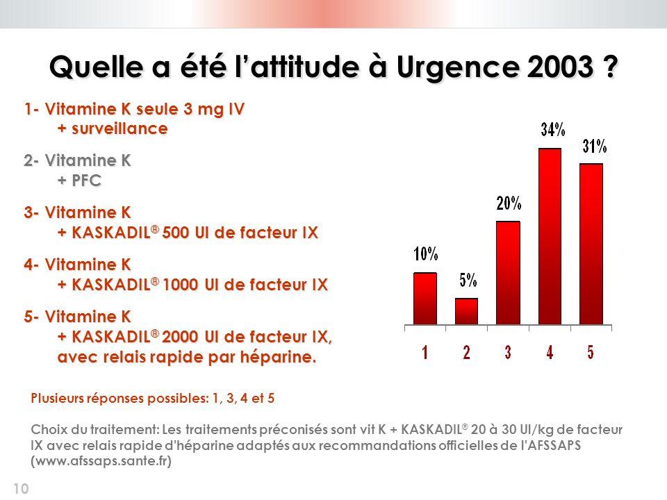 10 Quelle a été lattitude à Urgence 2003 ? 1- Vitamine K seule 3 mg IV + surveillance 2- Vitamine K + PFC 3- Vitamine K + KASKADIL ® 500 Ul de facteur
