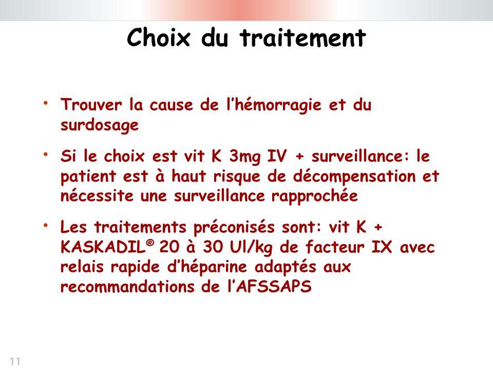 11 Choix du traitement Trouver la cause de lhémorragie et du surdosage Si le choix est vit K 3mg IV + surveillance: le patient est à haut risque de dé