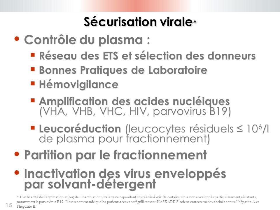 15 Sécurisation virale * Contrôle du plasma : Réseau des ETS et sélection des donneurs Bonnes Pratiques de Laboratoire Hémovigilance Amplification des