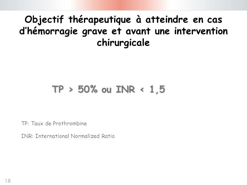 18 Objectif thérapeutique à atteindre en cas dhémorragie grave et avant une intervention chirurgicale TP > 50% ou INR 50% ou INR < 1,5 TP: Taux de Pro