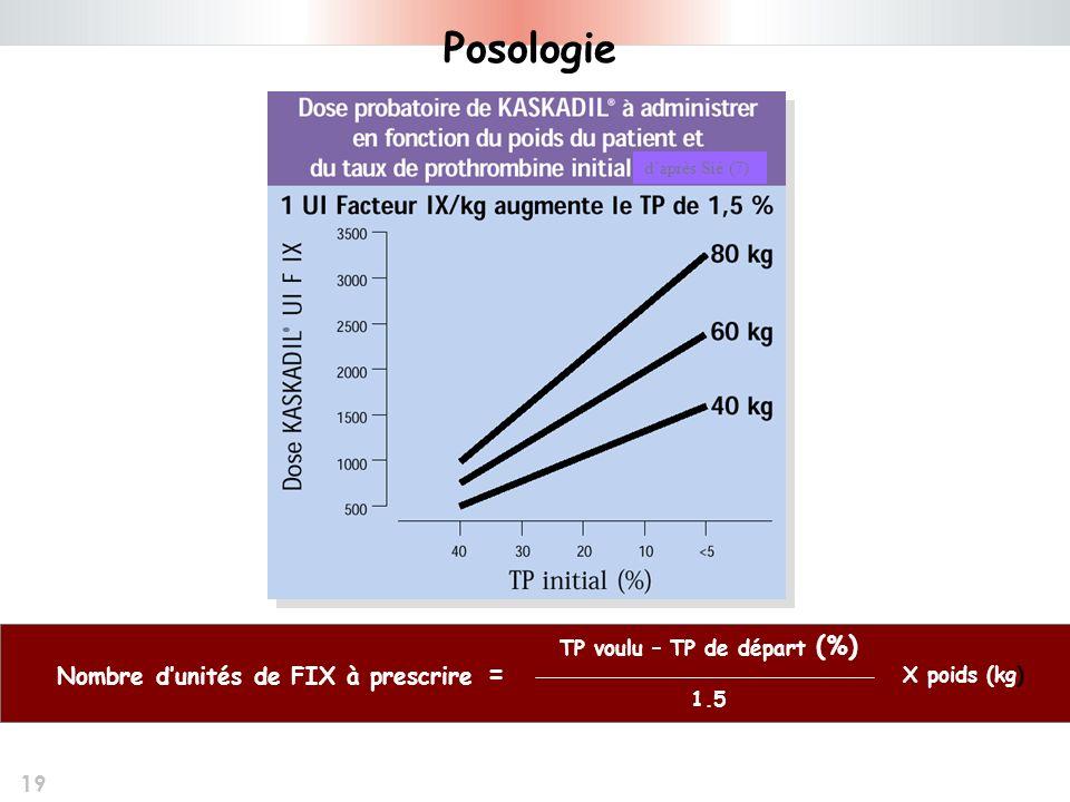 19 Posologie daprès Sié (7) TP voulu – TP de départ (%) 1.5 X poids (kg) Nombre dunités de FIX à prescrire =